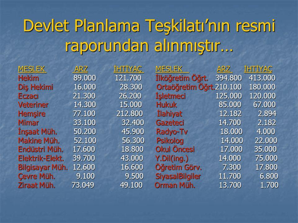 Devlet Planlama Teşkilatı'nın resmi raporundan alınmıştır… MESLEK ARZ İHTİYAÇ MESLEK ARZ İHTİYAÇ Hekim 89.000 121.700 İlköğretim Öğrt. 394.800 413.000