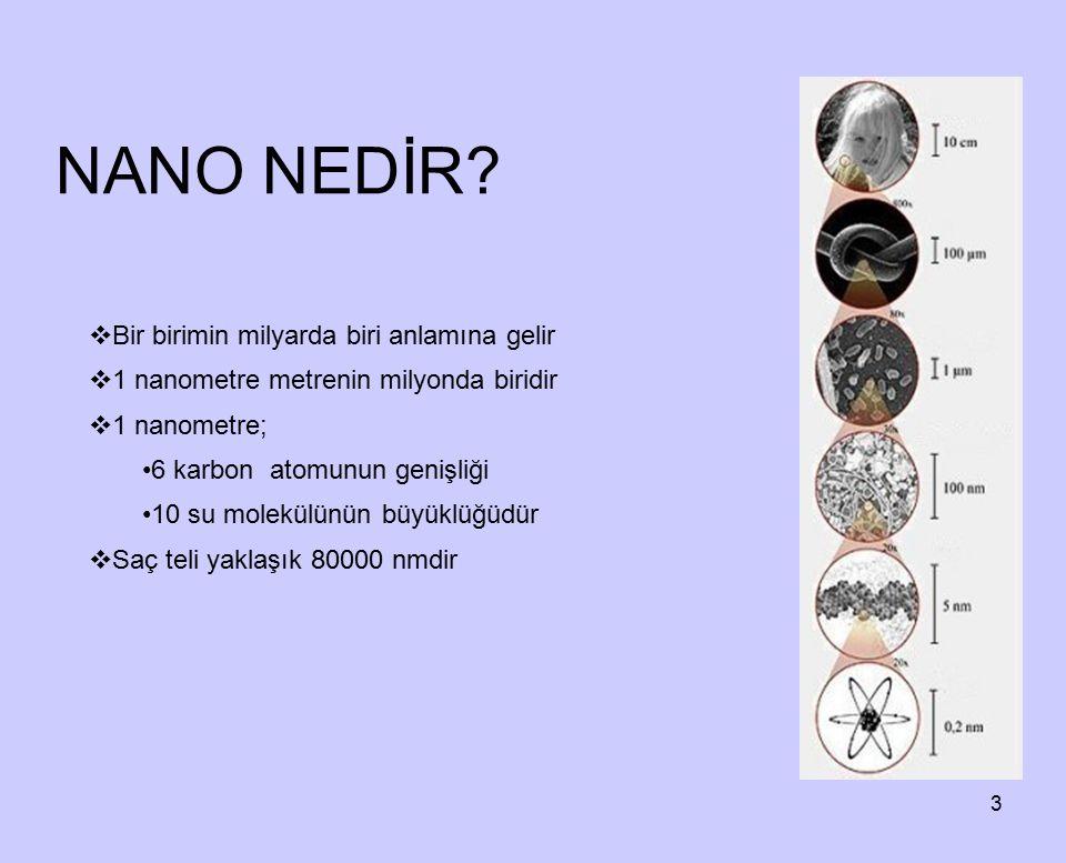 3 NANO NEDİR?  Bir birimin milyarda biri anlamına gelir  1 nanometre metrenin milyonda biridir  1 nanometre; 6 karbon atomunun genişliği 10 su mole