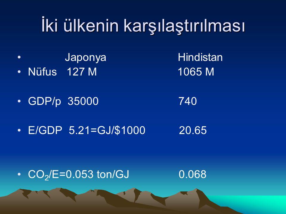 İki ülkenin karşılaştırılması Japonya Hindistan Nüfus 127 M 1065 M GDP/p 35000 740 E/GDP 5.21=GJ/$1000 20.65 CO 2 /E=0.053 ton/GJ 0.068