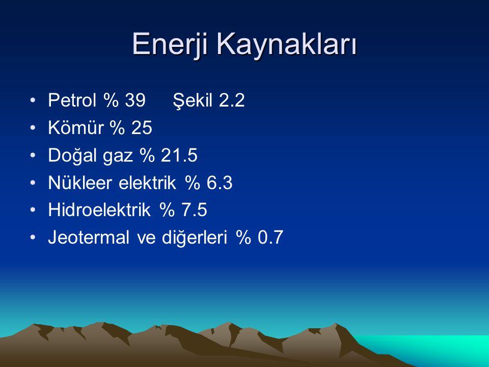 Enerji Kaynakları Petrol % 39 Şekil 2.2 Kömür % 25 Doğal gaz % 21.5 Nükleer elektrik % 6.3 Hidroelektrik % 7.5 Jeotermal ve diğerleri % 0.7