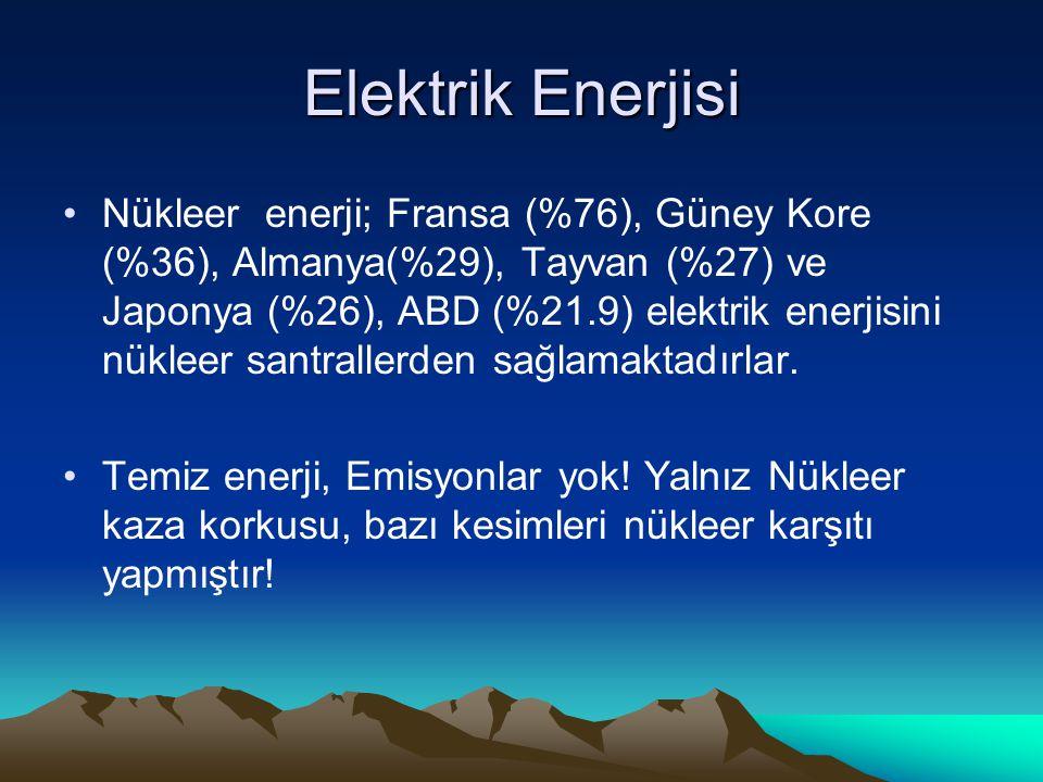 Elektrik Enerjisi Nükleer enerji; Fransa (%76), Güney Kore (%36), Almanya(%29), Tayvan (%27) ve Japonya (%26), ABD (%21.9) elektrik enerjisini nükleer