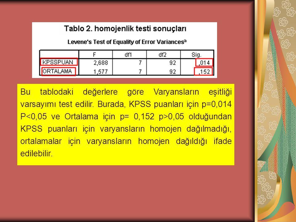 Bu tablodaki değerlere göre Varyansların eşitliği varsayımı test edilir. Burada, KPSS puanları için p=0,014 P 0,05 olduğundan KPSS puanları için varya