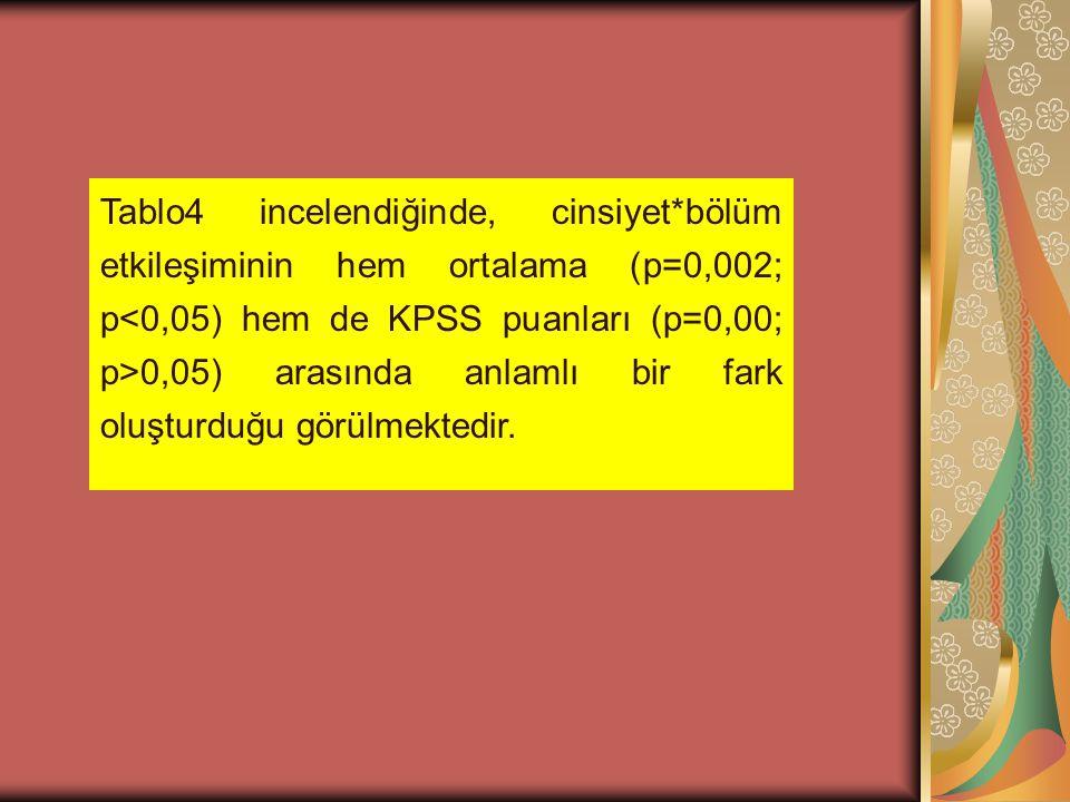 Tablo4 incelendiğinde, cinsiyet*bölüm etkileşiminin hem ortalama (p=0,002; p 0,05) arasında anlamlı bir fark oluşturduğu görülmektedir.