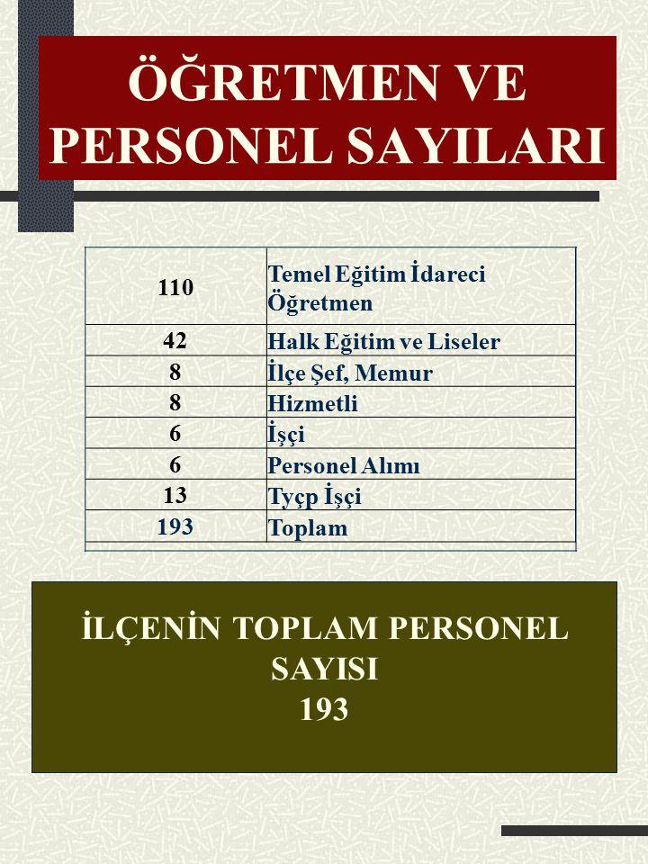 KAPALI SPOR SALONU Personel yok. NOT: Gençlik ve Spor İl Müdürlüğüne aittir.Yanında top sahası ve halı saha mevcuttur.