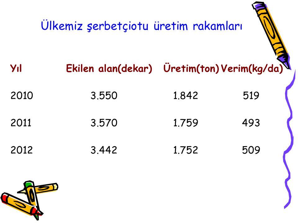 YılEkilen alan(dekar)Üretim(ton)Verim(kg/da) 20103.5501.842519 20113.5701.759493 20123.4421.752509 Ülkemiz şerbetçiotu üretim rakamları