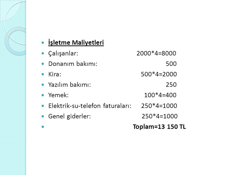 Yatırım Maliyetleri Web sitesi için domain fiyatı: 106 Web sitesi için veri tabanı: 106 Sertifikalar: 1000 Ofis malzemeleri: 2000 Eğitim masrafları: 2000 Toplam=5212 TL