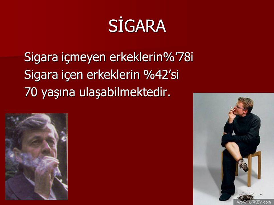 SİGARA Sigara içmeyen erkeklerin%'78i Sigara içmeyen erkeklerin%'78i Sigara içen erkeklerin %42'si Sigara içen erkeklerin %42'si 70 yaşına ulaşabilmek