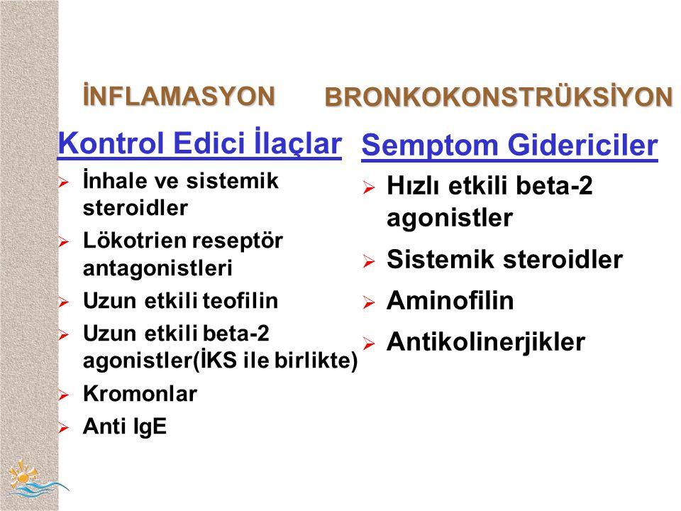 İNFLAMASYON İNFLAMASYON BRONKOKONSTRÜKSİYON Kontrol Edici İlaçlar  İnhale ve sistemik steroidler  Lökotrien reseptör antagonistleri  Uzun etkili teofilin  Uzun etkili beta-2 agonistler(İKS ile birlikte)  Kromonlar  Anti IgE Semptom Gidericiler  Hızlı etkili beta-2 agonistler  Sistemik steroidler  Aminofilin  Antikolinerjikler