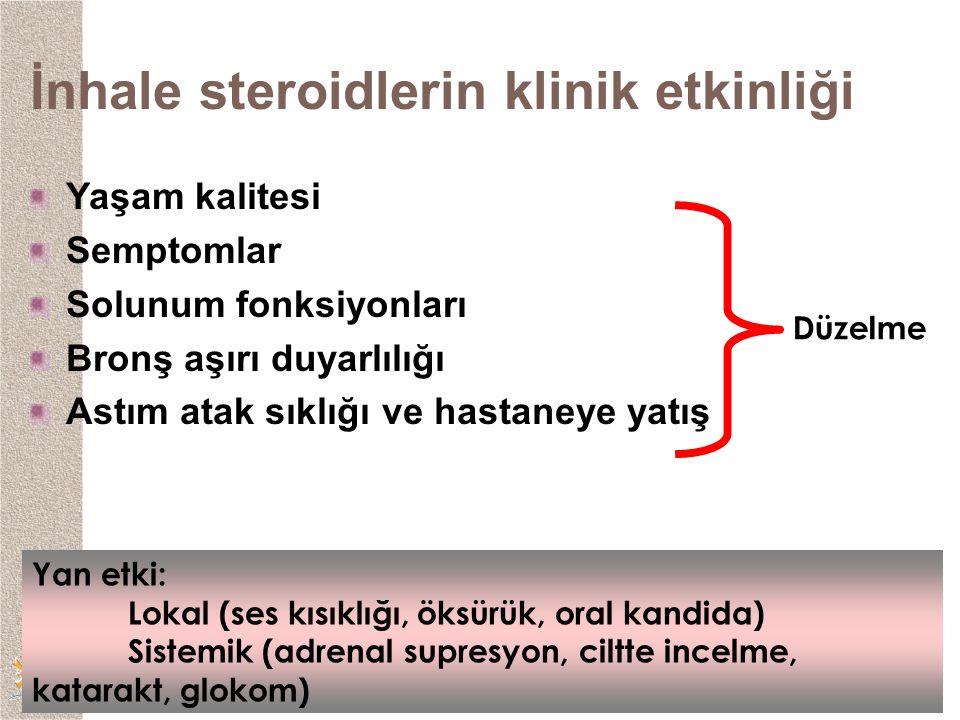 İnhale steroidlerin klinik etkinliği Yaşam kalitesi Semptomlar Solunum fonksiyonları Bronş aşırı duyarlılığı Astım atak sıklığı ve hastaneye yatış Düzelme Yan etki: Lokal (ses kısıklığı, öksürük, oral kandida) Sistemik (adrenal supresyon, ciltte incelme, katarakt, glokom)