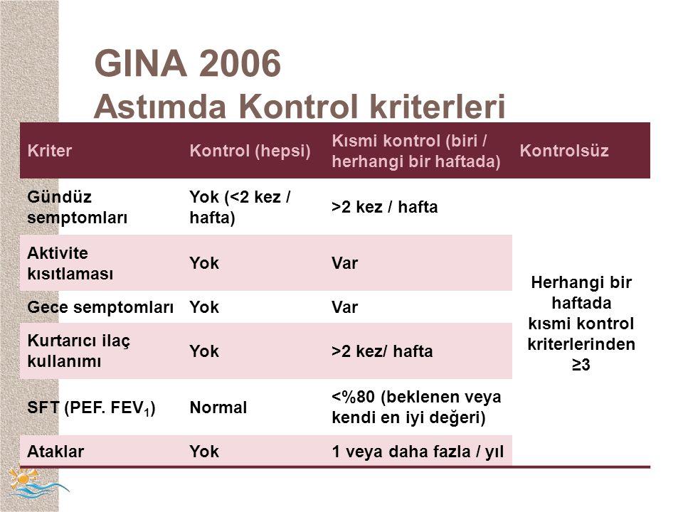 GINA 2006 Astımda Kontrol kriterleri KriterKontrol (hepsi) Kısmi kontrol (biri / herhangi bir haftada) Kontrolsüz Gündüz semptomları Yok (<2 kez / hafta) >2 kez / hafta Herhangi bir haftada kısmi kontrol kriterlerinden ≥3 Aktivite kısıtlaması YokVar Gece semptomlarıYokVar Kurtarıcı ilaç kullanımı Yok>2 kez/ hafta SFT (PEF.