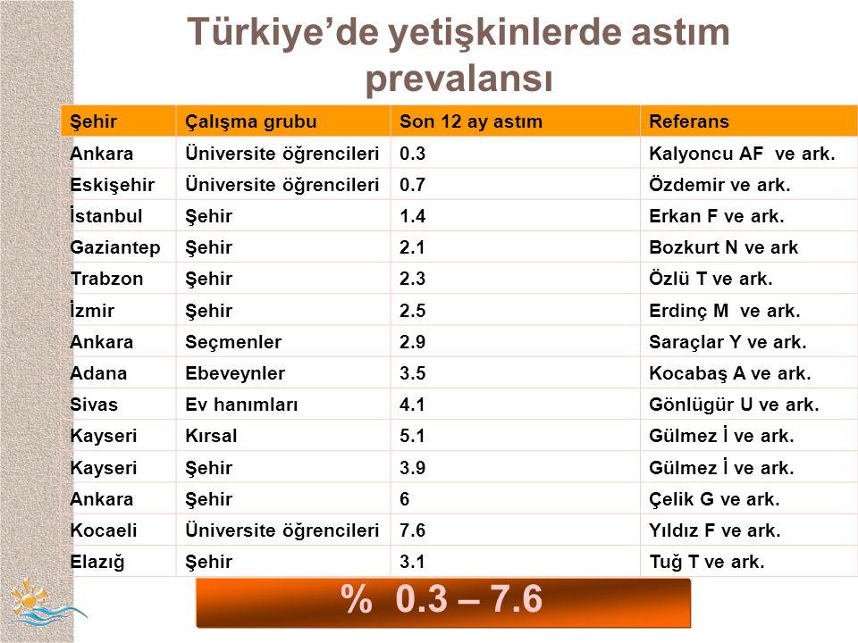 ŞehirÇalışma grubuSon 12 ay astımReferans AnkaraÜniversite öğrencileri0.3Kalyoncu AF ve ark.
