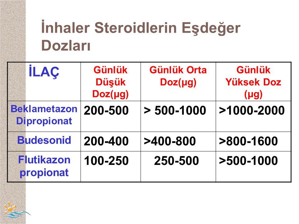 İLAÇ Günlük Düşük Doz(μg) Günlük Orta Doz(μg) Günlük Yüksek Doz (μg) Beklametazon Dipropionat 200-500> 500-1000>1000-2000 Budesonid 200-400>400-800>800-1600 Flutikazon propionat 100-250 250-500>500-1000 İnhaler Steroidlerin Eşdeğer Dozları