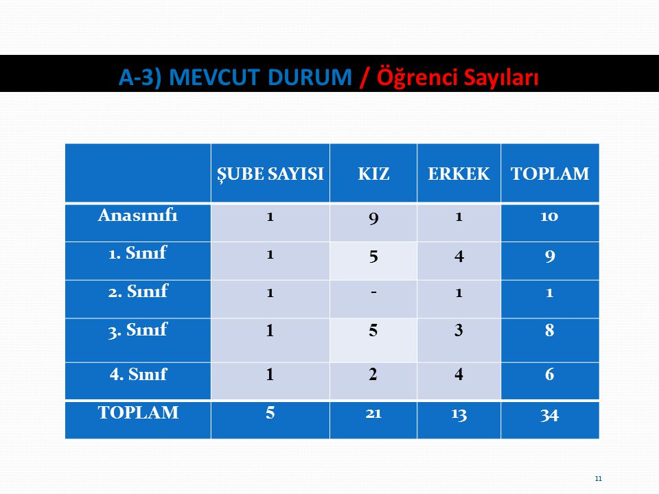 A-3) MEVCUT DURUM / Öğrenci Sayıları 11 ŞUBE SAYISIKIZERKEKTOPLAM Anasınıfı19110 1. Sınıf1549 2. Sınıf1-11 3. Sınıf 1538 4. Sınıf1246 TOPLAM5 211334