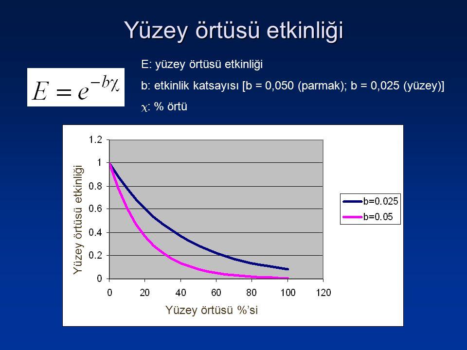 E: yüzey örtüsü etkinliği b: etkinlik katsayısı [b = 0,050 (parmak); b = 0,025 (yüzey)]  : % örtü Yüzey örtüsü %'si Yüzey örtüsü etkinliği
