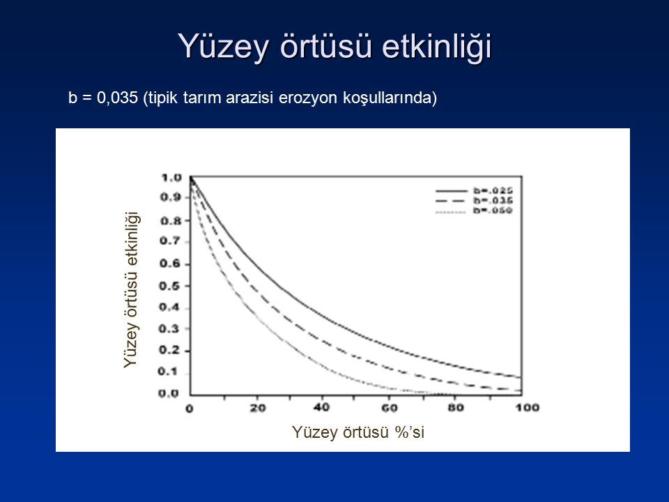 Yüzey örtüsü %'si Yüzey örtüsü etkinliği b = 0,035 (tipik tarım arazisi erozyon koşullarında)