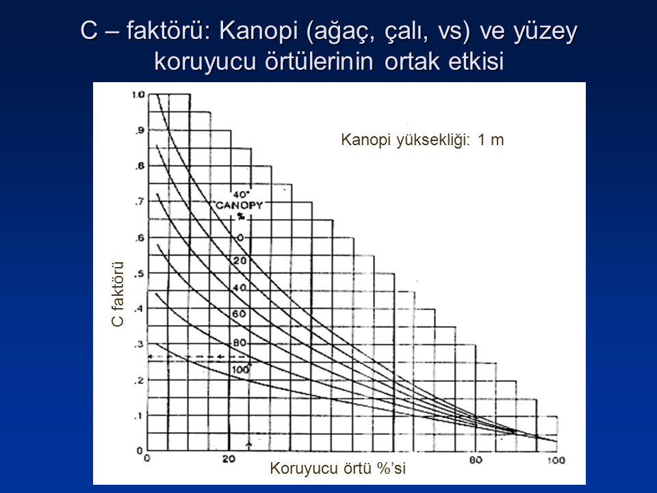 C – faktörü: Kanopi (ağaç, çalı, vs) ve yüzey koruyucu örtülerinin ortak etkisi Koruyucu örtü %'si C faktörü Kanopi yüksekliği: 1 m