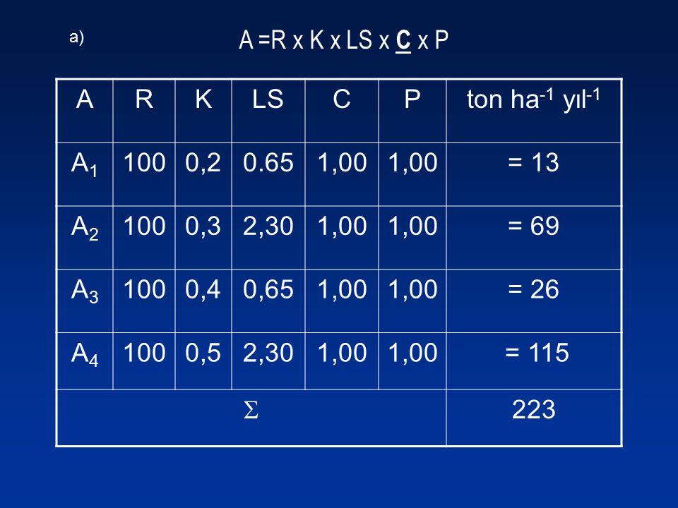 A =R x K x LS x C x P ARKLSCPton ha -1 yıl -1 A1A1 1000,20.651,00 = 13 A2A2 1000,32,301,00 = 69 A3A3 1000,40,651,00 = 26 A4A4 1000,52,301,00 = 115  2