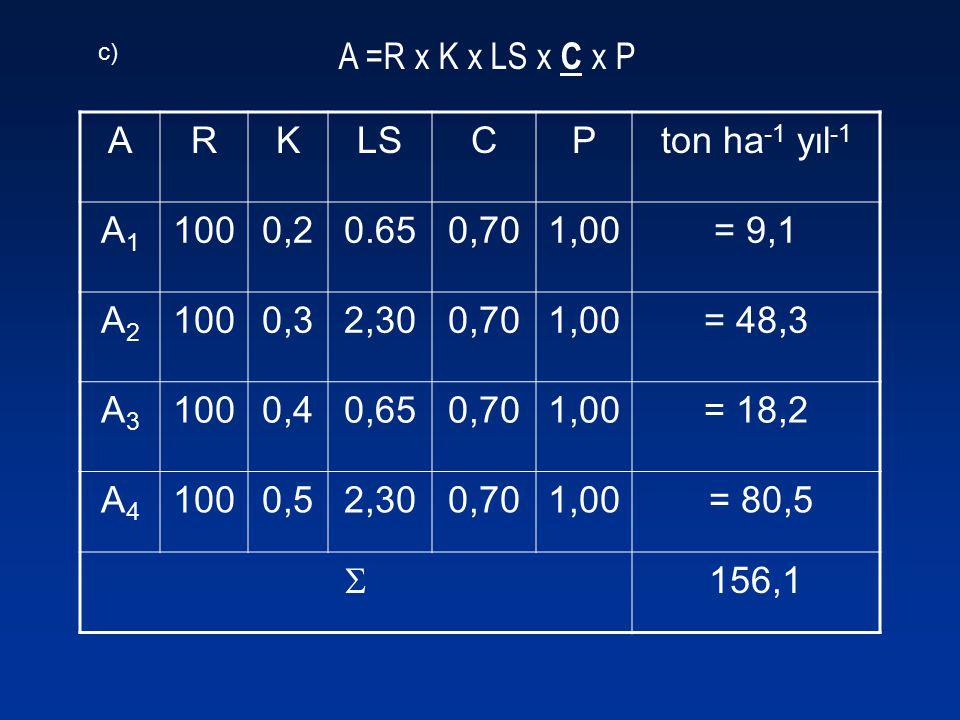 A =R x K x LS x C x P ARKLSCPton ha -1 yıl -1 A1A1 1000,20.650,701,00= 9,1 A2A2 1000,32,300,701,00= 48,3 A3A3 1000,40,650,701,00= 18,2 A4A4 1000,52,30