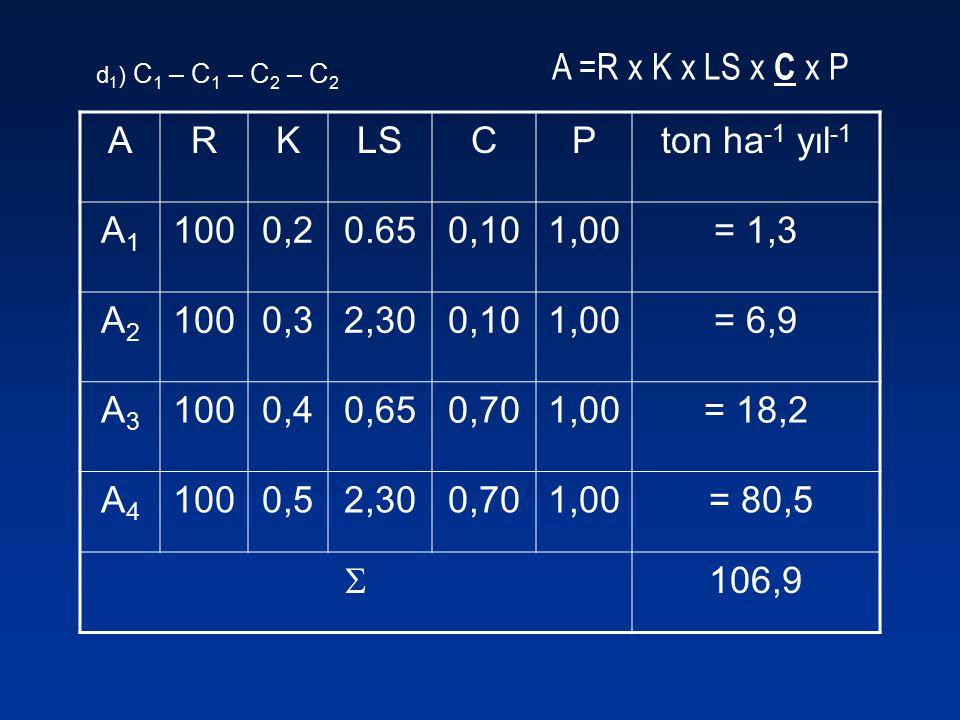 A =R x K x LS x C x P ARKLSCPton ha -1 yıl -1 A1A1 1000,20.650,101,00= 1,3 A2A2 1000,32,300,101,00= 6,9 A3A3 1000,40,650,701,00= 18,2 A4A4 1000,52,300