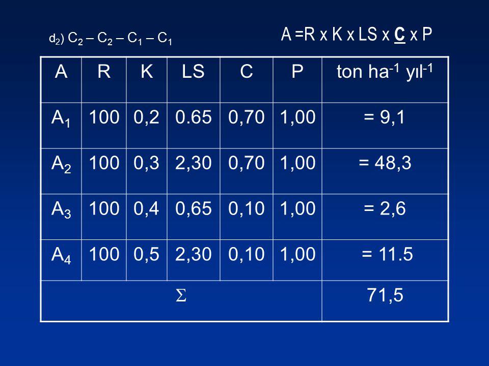 A =R x K x LS x C x P ARKLSCPton ha -1 yıl -1 A1A1 1000,20.650,701,00= 9,1 A2A2 1000,32,300,701,00= 48,3 A3A3 1000,40,650,101,00= 2,6 A4A4 1000,52,300