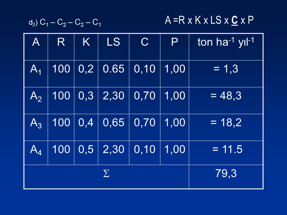 A =R x K x LS x C x P ARKLSCPton ha -1 yıl -1 A1A1 1000,20.650,101,00= 1,3 A2A2 1000,32,300,701,00= 48,3 A3A3 1000,40,650,701,00= 18,2 A4A4 1000,52,30