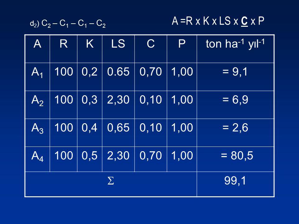 A =R x K x LS x C x P ARKLSCPton ha -1 yıl -1 A1A1 1000,20.650,701,00= 9,1 A2A2 1000,32,300,101,00= 6,9 A3A3 1000,40,650,101,00= 2,6 A4A4 1000,52,300,