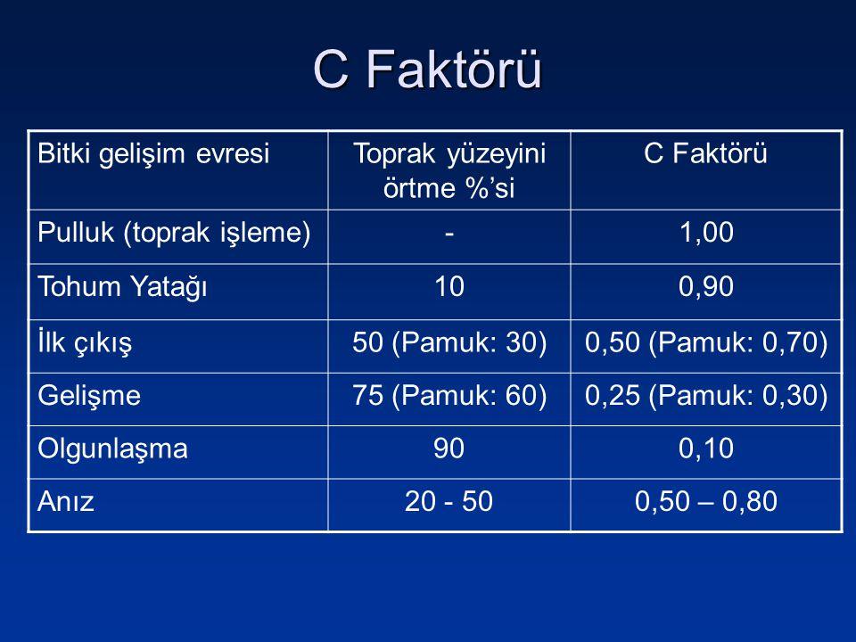 C Faktörü Bitki gelişim evresiToprak yüzeyini örtme %'si C Faktörü Pulluk (toprak işleme)-1,00 Tohum Yatağı100,90 İlk çıkış50 (Pamuk: 30)0,50 (Pamuk: