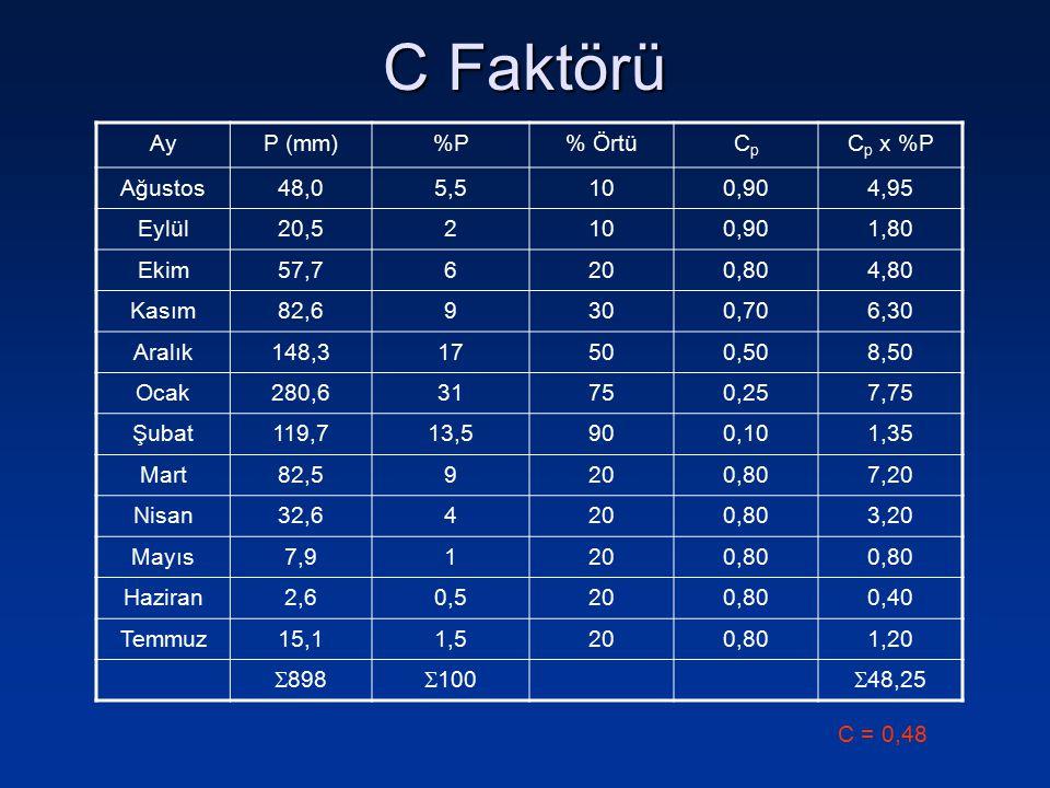 Arazi kullanımı (ürün / bitki yönetimi) C Nadas1,00 Tohum yatağı (Anızsız)0,80 Mısır (maximum örtü)0,25 İyi tesis edilmiş otlak0,004 Zayıf otlak0,10 Yaygın sıra bitkileri (yıllık ortalama)0,40 A =R x K x LS x C x P
