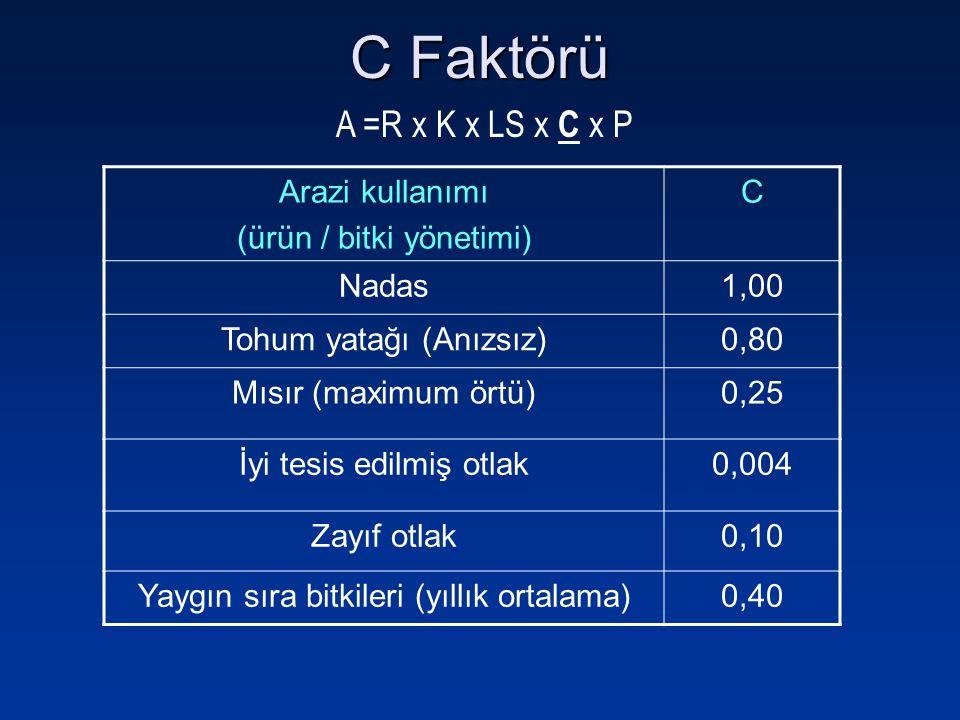 Arazi kullanımı (ürün / bitki yönetimi) C Nadas1,00 Tohum yatağı (Anızsız)0,80 Mısır (maximum örtü)0,25 İyi tesis edilmiş otlak0,004 Zayıf otlak0,10 Y