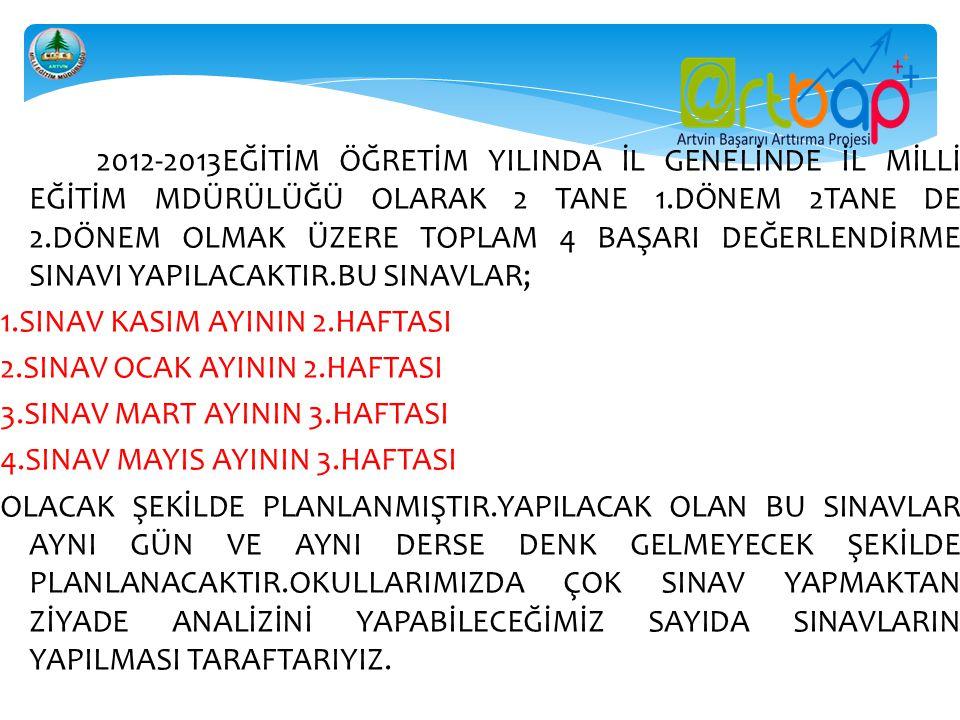 2012-2013EĞİTİM ÖĞRETİM YILINDA İL GENELİNDE İL MİLLİ EĞİTİM MDÜRÜLÜĞÜ OLARAK 2 TANE 1.DÖNEM 2TANE DE 2.DÖNEM OLMAK ÜZERE TOPLAM 4 BAŞARI DEĞERLENDİRM