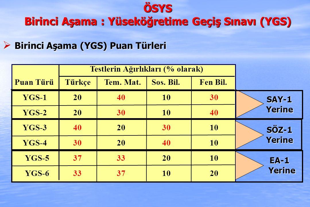 ÖSYS Birinci Aşama : Yüseköğretime Geçiş Sınavı (YGS)  YGS Puanları Değer Aralıkları  YGS Puanları Değer Aralıkları : Her puan türündeki puanlar, en küçüğü 100 en büyüğü 500 olan puanlar olarak hesaplanacaktır.