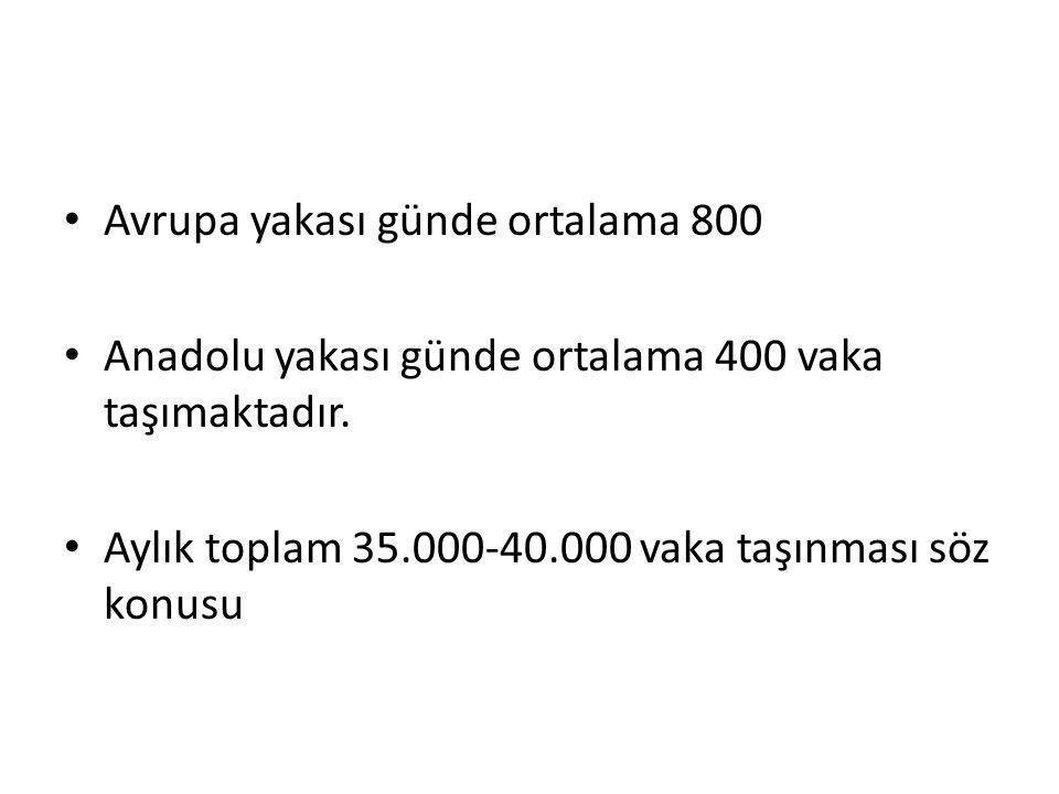 Avrupa yakası günde ortalama 800 Anadolu yakası günde ortalama 400 vaka taşımaktadır. Aylık toplam 35.000-40.000 vaka taşınması söz konusu