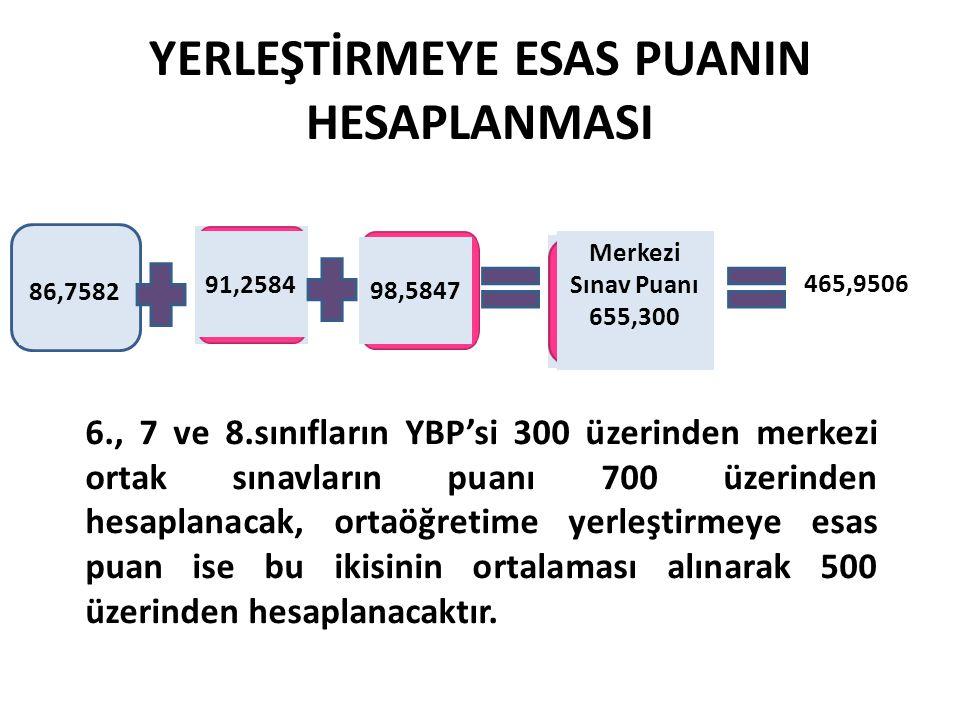YERLEŞTİRMEYE ESAS PUANIN HESAPLANMASI 86,7582 91,2584 98,5847 Merkezi Sınav Puanı 655,300 465,9506 6., 7 ve 8.sınıfların YBP'si 300 üzerinden merkezi ortak sınavların puanı 700 üzerinden hesaplanacak, ortaöğretime yerleştirmeye esas puan ise bu ikisinin ortalaması alınarak 500 üzerinden hesaplanacaktır.