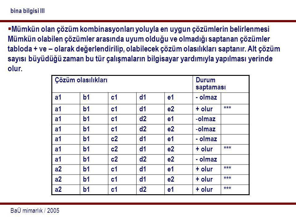 BaÜ mimarlık / 2005 bina bilgisi III Maliyet kriterine göre hazırlanmış değerlendirme matrisi seçeneklerkriter (birim) a1 b1 c1 d1 e2 a1 b1 c2 d1 e2 a2 b1 c1 d1 e1 a2 b1 c1 d1 e2 a2 b1 c1 d2 e1 teşhir a1 dış vitrin a2 duvar vitrin 4242 11 111 depolama b1 büfede b2 dışta (kira) 1515 11111 reklam c1 çatıda c2 duvarda 1010 1 1 111 güvenlik d1 alüminyum d2 kapak 2121 1111 1 satış e1 oturarak e2 gezerek 020211 1 1 1 toplam10 en pahalı çözüm 9685 en ucuz çözüm