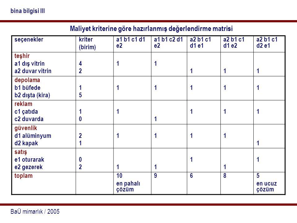 BaÜ mimarlık / 2005 bina bilgisi III Maliyet kriterine göre hazırlanmış değerlendirme matrisi seçeneklerkriter (birim) a1 b1 c1 d1 e2 a1 b1 c2 d1 e2 a