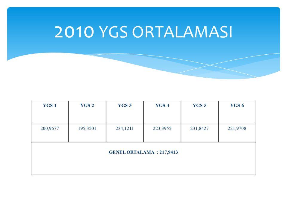 2010 YGS ORTALAMASI