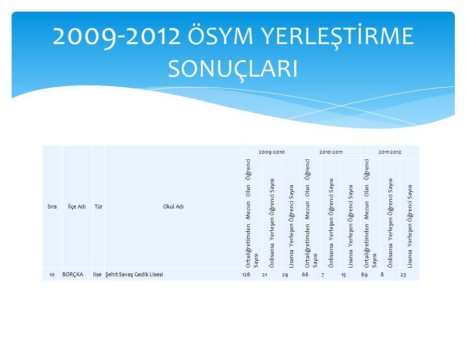 Sıraİlçe AdıTürOkul Adı 2009-20102010-20112011-2012 Ortaöğretimden Mezun Olan Öğrenci Sayısı Önlisansa Yerleşen Öğrenci Sayısı Lisansa Yerleşen Öğrenc