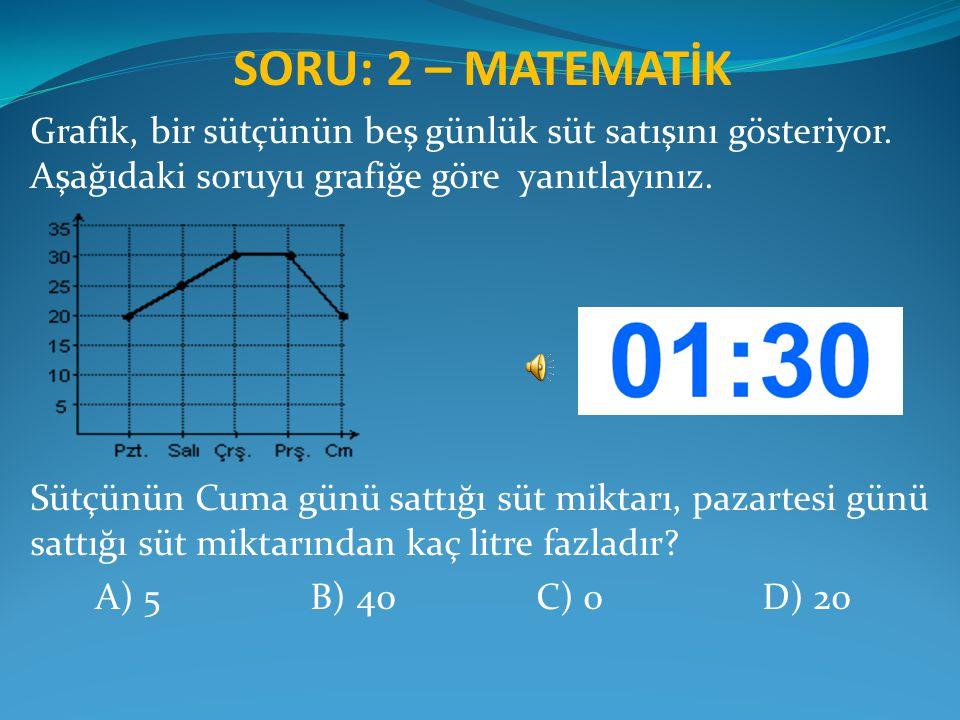 SORU: 2 – MATEMATİK Grafik, bir sütçünün beş günlük süt satışını gösteriyor. Aşağıdaki soruyu grafiğe göre yanıtlayınız. Sütçünün Cuma günü sattığı sü