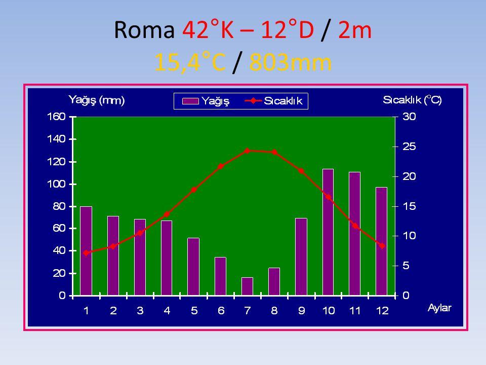 Roma 42°K – 12°D / 2m 15,4°C / 803mm
