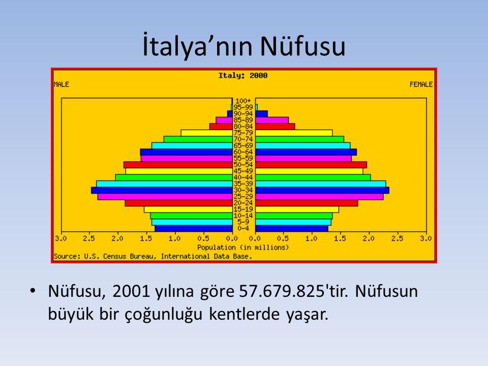 İtalya'nın Nüfusu Nüfusu, 2001 yılına göre 57.679.825'tir. Nüfusun büyük bir çoğunluğu kentlerde yaşar.