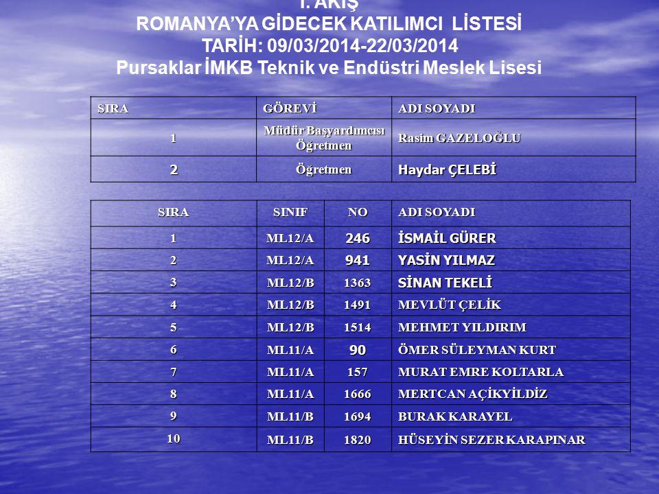 I. AKIŞ ROMANYA'YA GİDECEK KATILIMCI LİSTESİ TARİH: 09/03/2014-22/03/2014 Pursaklar İMKB Teknik ve Endüstri Meslek Lisesi SIRAGÖREVİ ADI SOYADI 1 Müdü