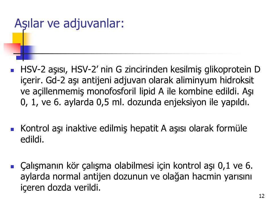 12 Aşılar ve adjuvanlar: HSV-2 aşısı, HSV-2' nin G zincirinden kesilmiş glikoprotein D içerir. Gd-2 aşı antijeni adjuvan olarak aliminyum hidroksit ve