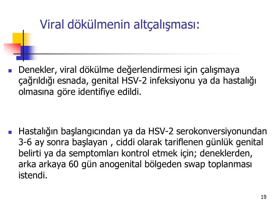 19 Viral dökülmenin altçalışması: Denekler, viral dökülme değerlendirmesi için çalışmaya çağrıldığı esnada, genital HSV-2 infeksiyonu ya da hastalığı