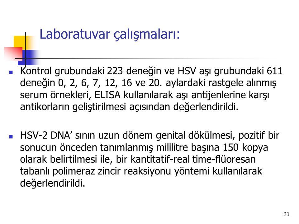 21 Laboratuvar çalışmaları: Kontrol grubundaki 223 deneğin ve HSV aşı grubundaki 611 deneğin 0, 2, 6, 7, 12, 16 ve 20. aylardaki rastgele alınmış seru