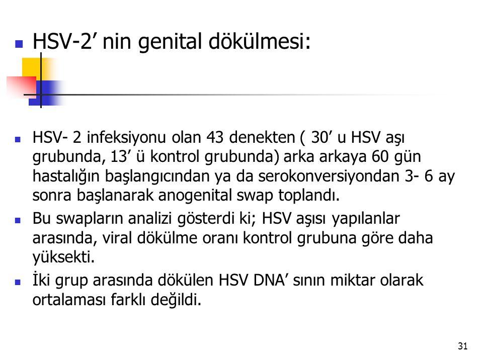 31 HSV-2' nin genital dökülmesi: HSV- 2 infeksiyonu olan 43 denekten ( 30' u HSV aşı grubunda, 13' ü kontrol grubunda) arka arkaya 60 gün hastalığın b