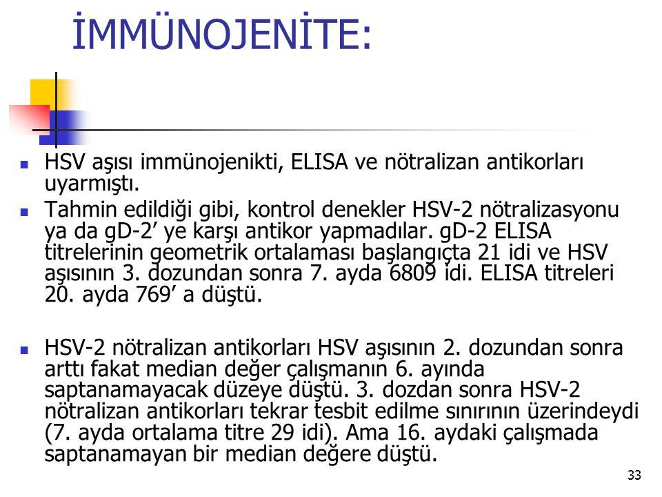 33 İMMÜNOJENİTE: HSV aşısı immünojenikti, ELISA ve nötralizan antikorları uyarmıştı. Tahmin edildiği gibi, kontrol denekler HSV-2 nötralizasyonu ya da