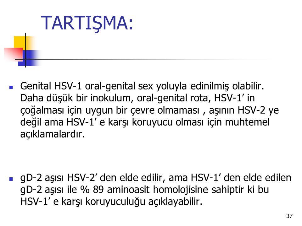 37 TARTIŞMA: Genital HSV-1 oral-genital sex yoluyla edinilmiş olabilir. Daha düşük bir inokulum, oral-genital rota, HSV-1' in çoğalması için uygun bir