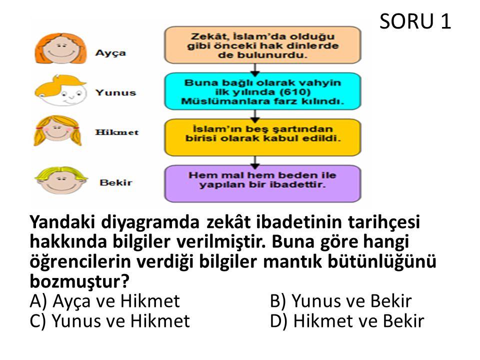 SORU 1 Yandaki diyagramda zekât ibadetinin tarihçesi hakkında bilgiler verilmiştir.
