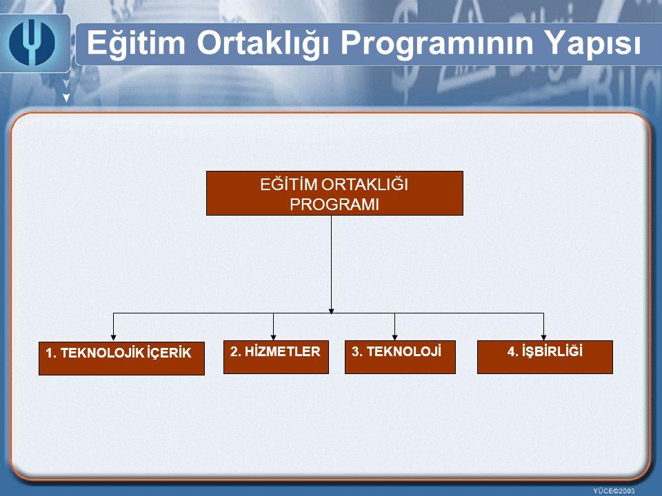 Eğitim Ortaklığı Programının Yapısı EĞİTİM ORTAKLIĞI PROGRAMI 1. TEKNOLOJİK İÇERİK 2. HİZMETLER3. TEKNOLOJİ4. İŞBİRLİĞİ