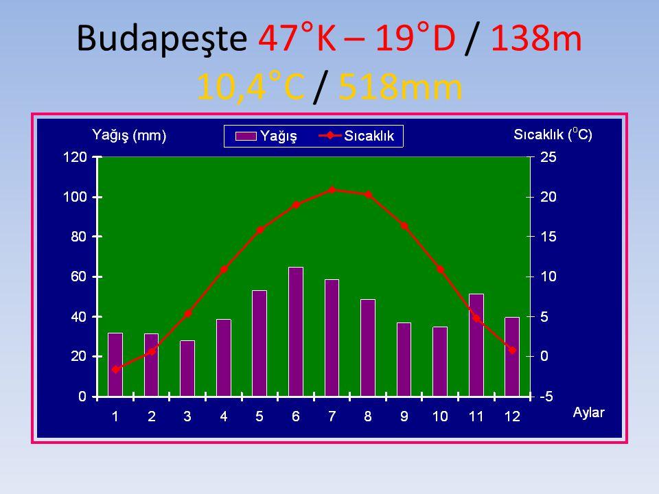 Budapeşte 47°K – 19°D / 138m 10,4°C / 518mm